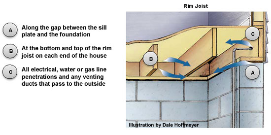 Want To Save Some Monday Fix Your Home S Rim Joist
